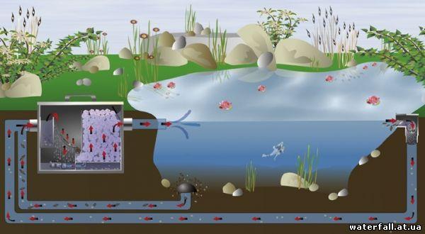 водоёмы искусственные фото